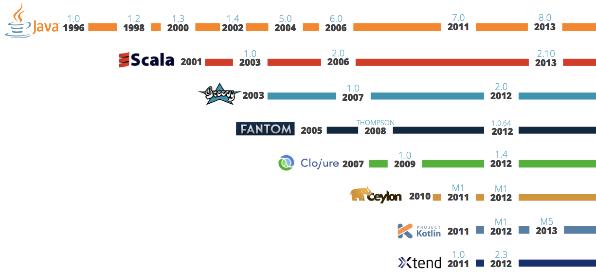 jvm languages timeline