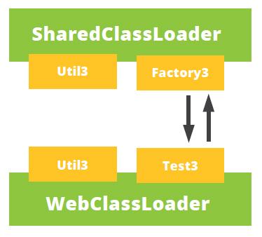Util class web application classloader