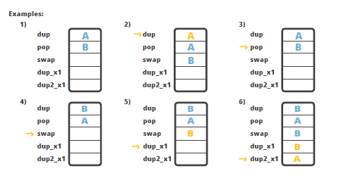Java Bytecode At The Core Of The Jvm Zeroturnaround