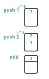 Java ByteCode at the Core of the JVM | JRebel com
