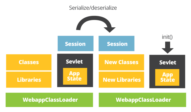 dynamic classloading serialize deserialize recreates application state using new instance