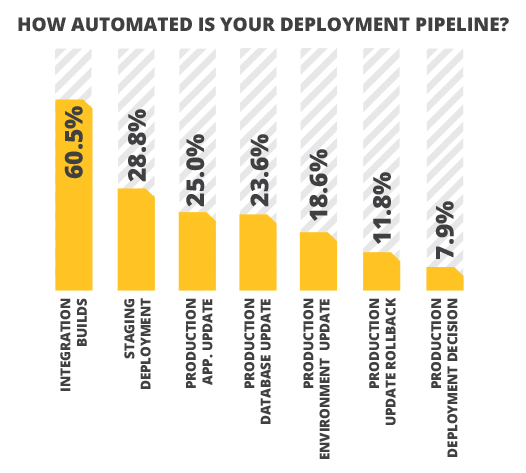 production deployment processes automated deployment pipeline