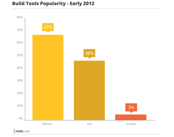 java build tools part 1 popularity early 2012