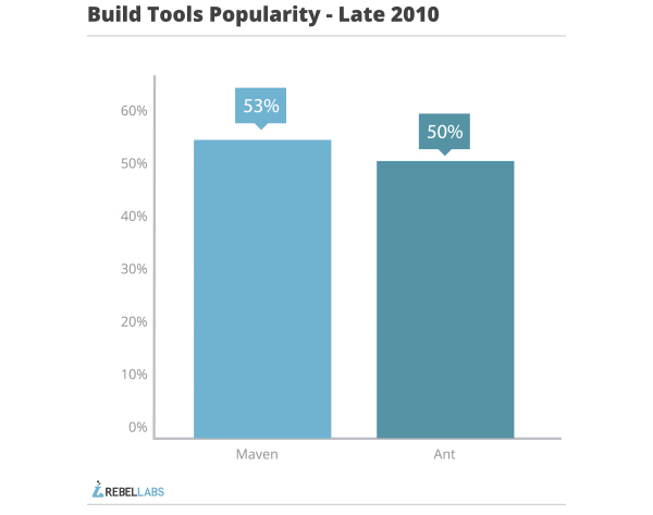 java build tools part 1 popularity late 2010