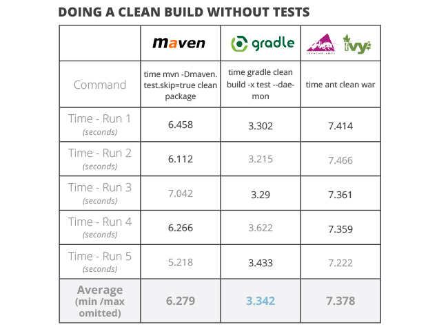 java build tools part 2 doing a clean build without tests ant vs maven