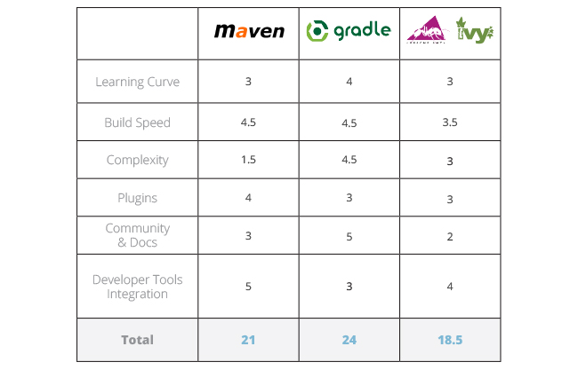 java build tools part 2 results of comparing maven gradle ant+ivy