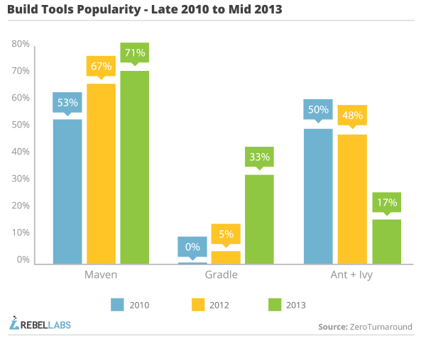 java build tools part 2 tool popularity