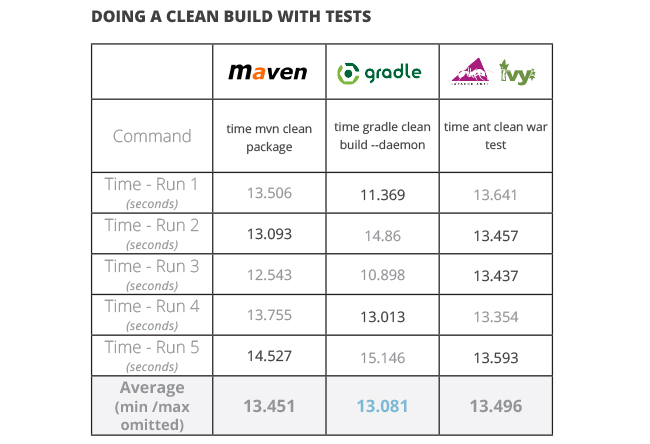 java build tools part 2 doing a clean build with tests ant vs maven