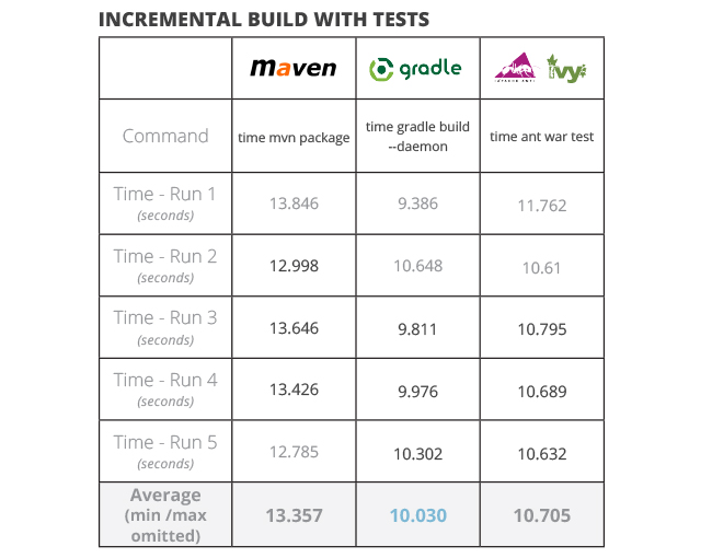 java build tools part 2 incremental build with tests ant vs maven