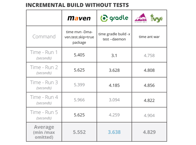 java build tools part 2 incremental build without tests