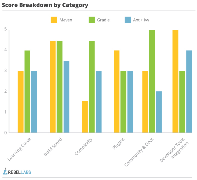 java build tools part 2 score breakdown by category