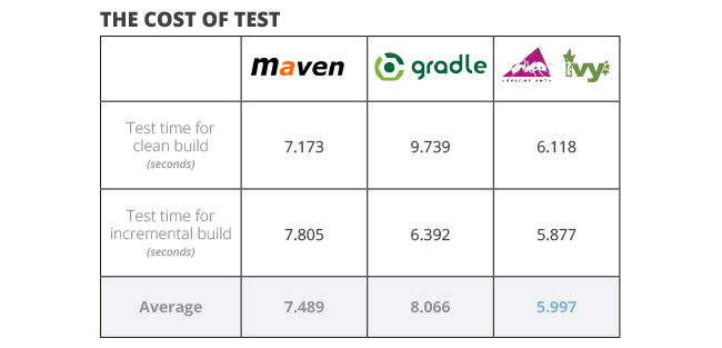java build tools part 2 the cost of test ant vs maven
