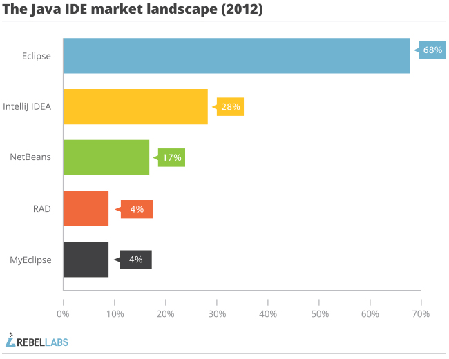 IntelliJ IDEA as eclipse user java IDE market landscape
