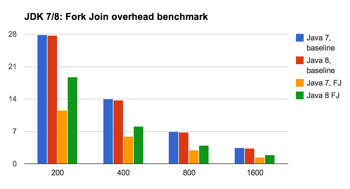Java 8 vs Java 7 Performance Comparison for Fork-Join pool benchmark