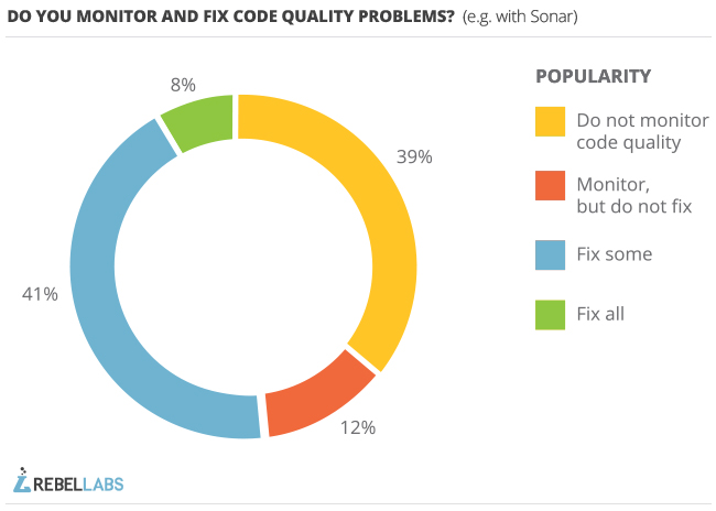 graph of responses to 2013 survey question do you monitor and fix code quality problems