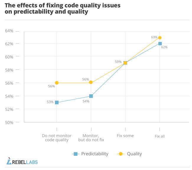 graph that shows effects of fixing code quality issues on predictability and quality