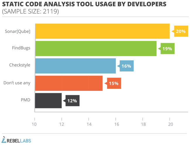 graph of static code analysis tool usage by developers