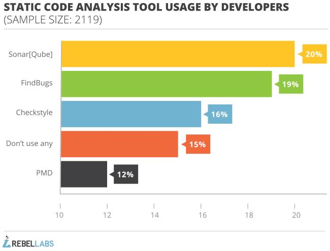Developers Guide To Static Code Analysis Zeroturnaround Com
