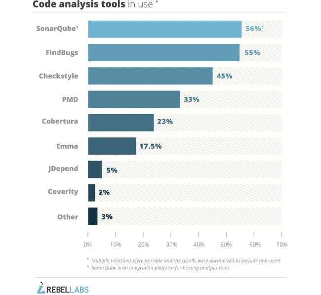 Java Developer Tools and Tech 2014 | JRebel com