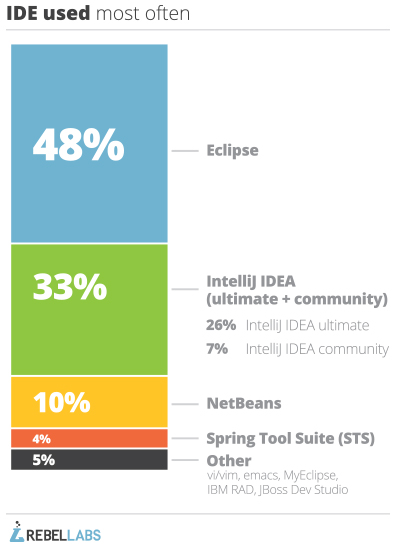 graph of Java tools 2014 survey answers to which ide do you use