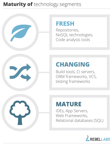 infographic that illustrates three different maturity of technology segments