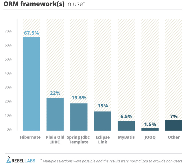 graph of responses to 2014 java tools survey question which orm framework do you use