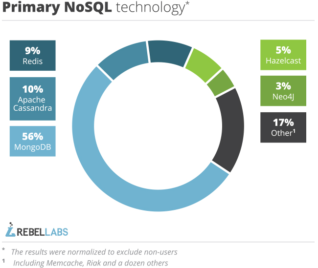 pie chart showing primary NoSQL technologies in use