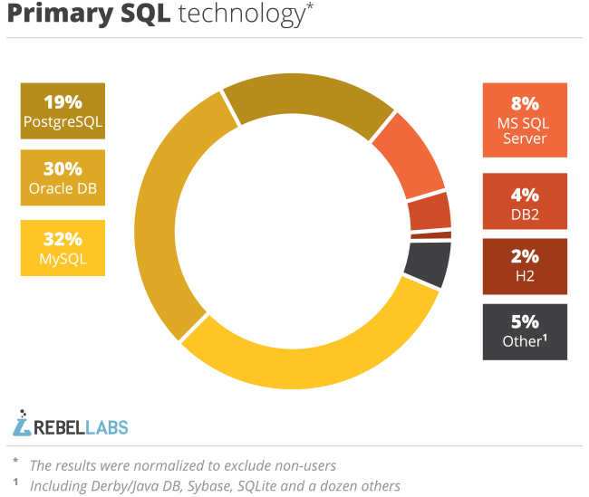Java tools and technologies landscape 2014 primary SQL technology graph