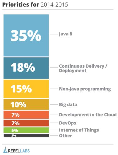 graph of responses to 2014 java development research question what are your priorities for 22014-2015