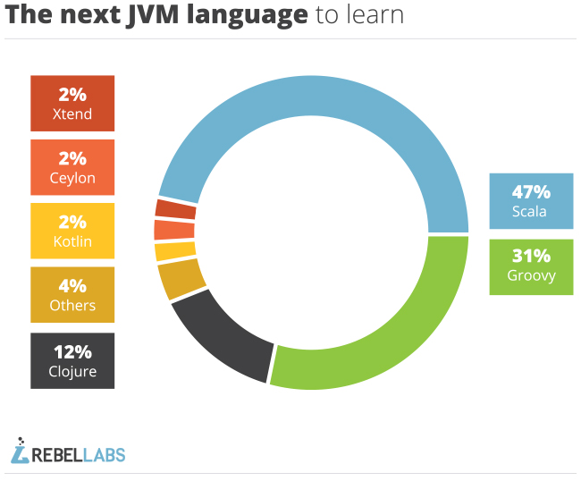 graph of Java tools 2014 survey answers to what is the next jvm language to learn