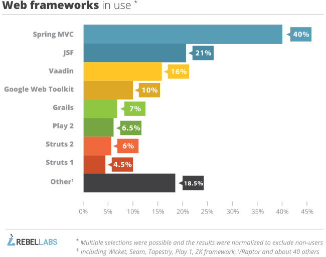 Java tools and technologies landscape 2014 web frameworks in use graph