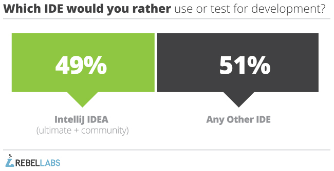 Java tools 2014 survey response to which ide would you rather use or test