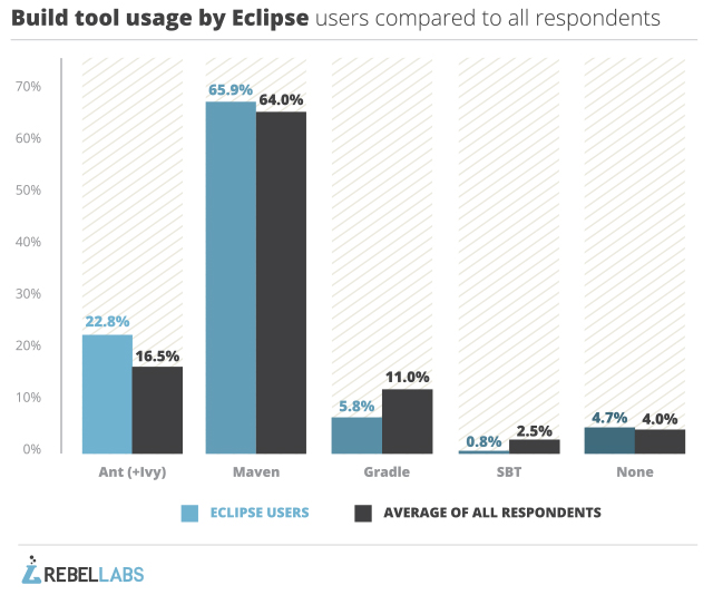 eclipse-build-tools-comparison-1