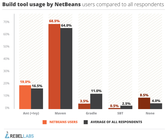 netbeans-build-tools-comparison-1