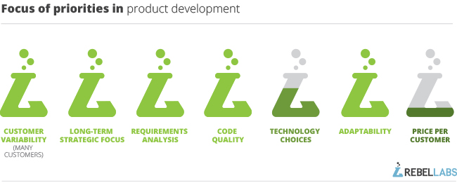 focus-of-priorities-in-product-development-3