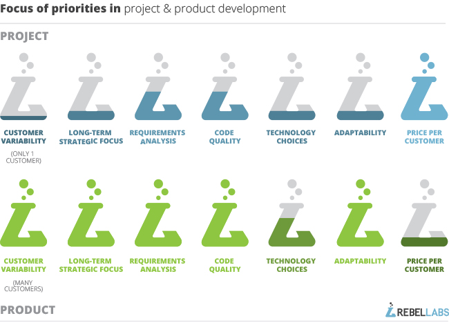 focus-of-priorities-in-project-and-product-development-3