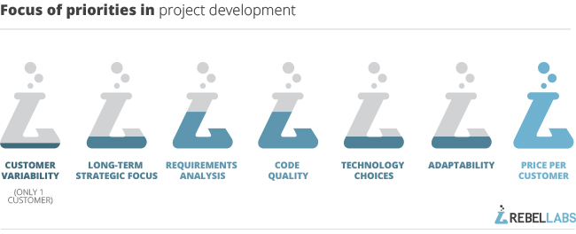 focus-of-priorities-in-project-development-3