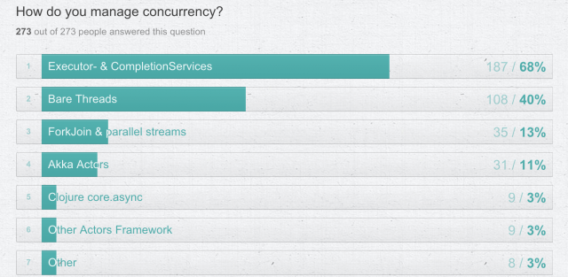 concurrency-survey-results