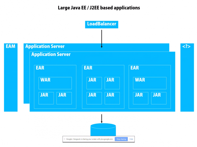 Monolithic Java Architecture, legacy approach