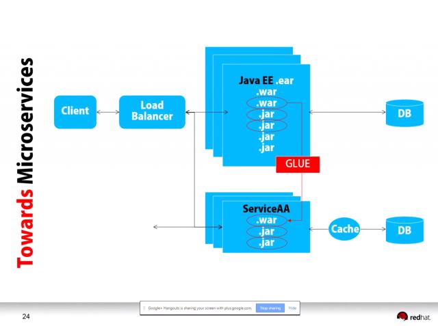 Architecture Design Java architecting large enterprise java projectsmarkus eisele