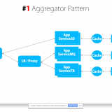 Microservices architecture aggregator pattern