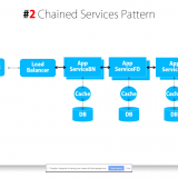 Microservices Architecture Pattern - the Chain