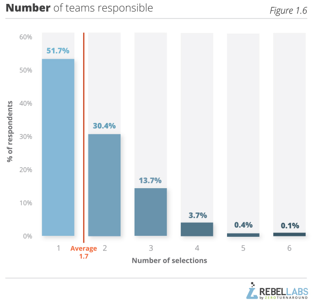 Developer Productivity Report 2015 Java Performance Survey Results Figure 1.6 number of teams responsible