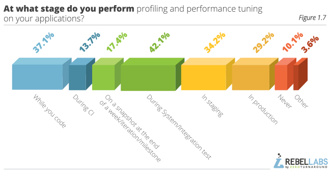 graph showing Java Performance Survey responses to at what stage do you perform profiling and performance tuning on your applications