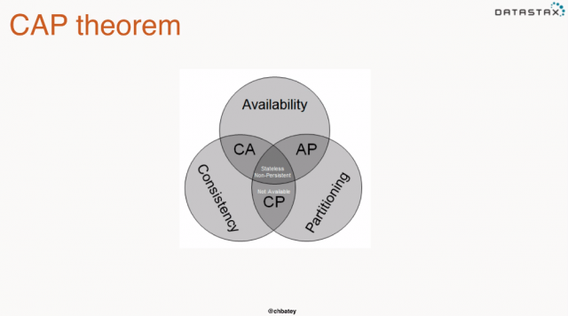 cap theorem image