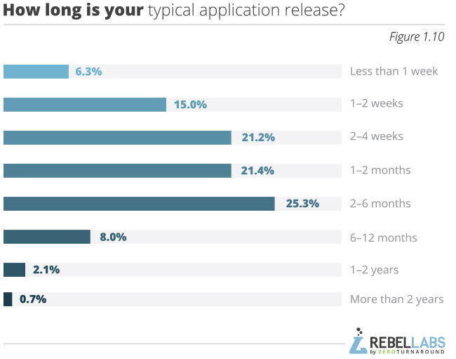 graph showing Java Performance Survey responses to how long is your typical application release