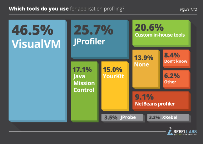 graph showing Java Performance Survey responses to which tools do you use for application profiling