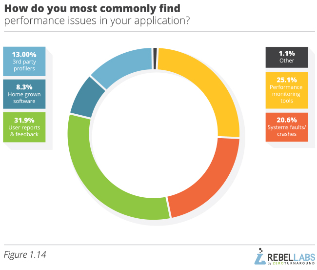 Developer Productivity Report 2015 Java Performance Survey figure 1.14 how do you most commonly find performance issues in your application