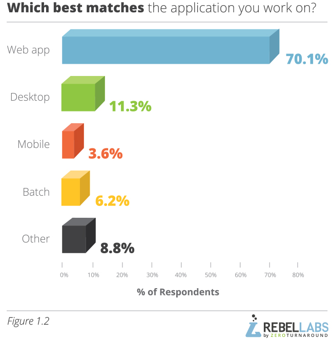 graph showing Java Performance Survey responses to which best matches the application you work one