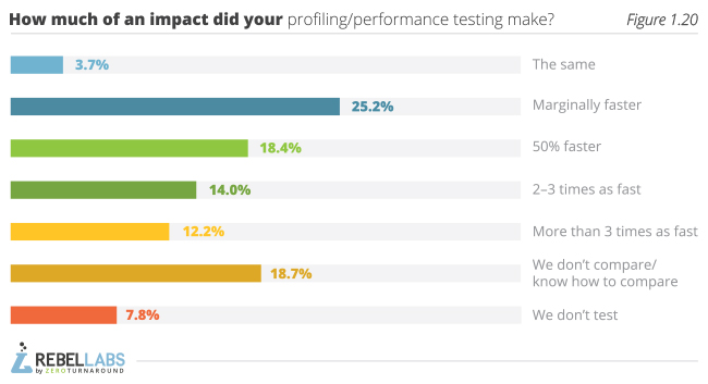 Developer Productivity Report 2015 Java Performance Survey figure 1.20 how much of an impact did your profiling/performance testing make